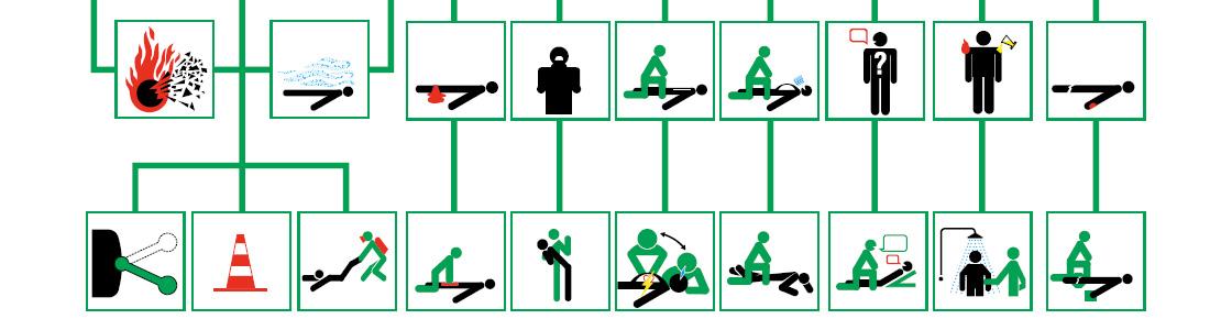 Le code du travail encadre l'entreprise dans la gestion des risques sur le lieu de travail de ses salariés. Pour cela, la formation SST permet de former le personnel aux gestes de premiers soins en cas d'accident du travail.